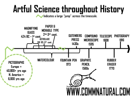 Drawn to Natural History_timeline (09.2014)